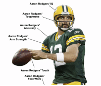 Building the ultimate quarterback: https://t.co/wQDNn765HG: Aaron Rodgers' IQ  Ridde  Aaron Rodgers  Toughness  Aaron Rodgers'  Accuracy  Aaron Rodgers'  Arm Strength  @NFL MEMES  LEAGUE  Aaron Rodgers' Touch  Aaron Rodgers'  Foot Work Building the ultimate quarterback: https://t.co/wQDNn765HG