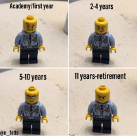These stages. @n_fetts CopHumor CopHumorLife Humor Funny Comedy Lol Police PoliceOfficer Cop Cops ThinBlueLine LawEnforcementOfficer Work Dispatch Dispatcher NightShift Meme: Academy/first year  2-4 years  5-10 years  11 years-retirement  @n fetts These stages. @n_fetts CopHumor CopHumorLife Humor Funny Comedy Lol Police PoliceOfficer Cop Cops ThinBlueLine LawEnforcementOfficer Work Dispatch Dispatcher NightShift Meme