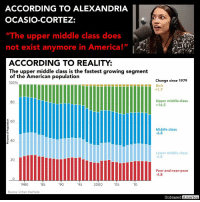 """America, Anaconda, and Bernie Sanders: ACCORDING TO ALEXANDRIA  OCASIO-CORTEZ:  """"The upper middle class does  not exist anymore in America!""""  ACCORDING TO REALITY:  The upper middle class is the fastest growing segment  of the American population  100%  Change since 1979  LHHL-LHRich  Upper middle class  +16.5  80  Middle class  -6.8  40  Lower middle class  6.8  20  Poor and near-poor  4.8  0  1980  85  90  95  2000  05  10  Source: Urban Institute  Unbiased America SOCIALIST ALEXANDRIA OCASIO-CORTEZ COULD NOT BE MORE WRONG ABOUT THE MIDDLE CLASS By Kevin Ryan  Alexandria Ocasio-Cortez, self-described Democratic Socialist and rising star of the Democratic Party, has been on a whirlwind publicity tour since winning a stunning 14-point upset over 10-term Bronx incumbent Democrat Joe Crowley.  Her interviews have been a window into the mindset of the surging socialist movement in America.  And what they reveal is troubling.  Nearly every single thing she believes is not just wrong, but the polar opposite of reality.  So over the next few days I thought I'd take a look at some of Ocasio-Cortez's (and the far left's) claims, and provide the facts to counter the rhetoric.  First up, a claim she made during a podcast last week:  """"[The] upper middle class does not exist anymore in America,"""" she claimed, saying de-regulation of Wall Street and rising income inequality destroyed the upper middle class.  And it's not just Ocasio-Cortez who believes the middle class is suffering.  Fellow socialist Bernie Sanders has made the same claim.  Indeed most politicians, including populists, have bought into the idea.  But the truth is the exact opposite.  The middle class IS shrinking, but only because the are becoming richer.  The poor, the lower middle class, and the middle class have all shrunk as a percentage of the U.S. population…  …because they've become wealthier.  The upper middle class and the wealthy are the fastest growing segments of the America population.  Since 1979:  """