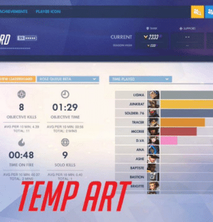 Something's a little off here: ACHIEVEMENTS  PLAYER ICON  TANK  SUPPORT  RD  2333  CURRENT  25  SEASON HIGH  Y 2333  VIEW LEADERBOARDROLE QUEUE BETA  TIME PLAYED  LIGMA  JUNKRAT  8  01:29  SOLDIER: 76  OBJECTIVE KILLS  OBJECTIVE TIME  TRACER  AVG PER 10 MIN: 4.39  AVG PER 10 MIN: 00:56  TOTAL: 2 MINS  TOTAL 11  MCCREE  D.VA  ANA  00:48  ASHE  TIME ON FIRE  SOLO KILLS  BAPTISTE  AVG PER 10 MIN: 00:37  AVG PER 10 MIN: 0.40  TOTAL: 1  TEMP ART  BASTION  TOTAL: 2 MINS  BRIGITTE Something's a little off here