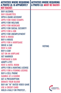 "There's NOTHING Racist About Voter Integrity! #BigGovSucks: ACTIVITIES WHERE REQUIRING ACTIVITIES WHERE REQUIRING  A PHOTO I.D. IS APPARENTLYA PHOTO I.D. MUST BE RACIST  NOT RACIST  BUY ALCOHOL  BUY CIGARETTES  OPEN A BANK ACCOUNT  APPLY FOR FOOD STAMPS  APPLY FOR WELFARE  APPLY FOR MEDICAID  APPLY FOR SOCIAL SECURITY  APPLY FOR A JOB  APPLY FOR UNEMPLOYMENT  RENT A HOUSE  BUY A HOUSE  APPLY FOR A MORTGAGE  DRIVE A CAR  RENT A CAR  BUY A CAR  GET ON AN AIRPLANE  GET MARRIED  PURCHASE A GUN  ADOPT A PET  RENT A HOTEL ROOM  APPLY FOR A HUNTING LICENSE  APPLY FOR A FISHING LICENSE  BUY A CELL PHONE  GAMBLE AT A CASINO  GET A PRESCRIPTION  DONATE YOUR BLOOD  BUY AN ""M"" RATED VIDEO GAME  USE A CREDIT CARD  HOLD A RALLY OR PROTEST...  VOTING  TURNING  POINT USA There's NOTHING Racist About Voter Integrity! #BigGovSucks"