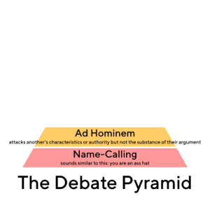 Hominem: Ad Hominem  attacks another's characteristics or authority but not the substance of their argument  Name-Calling  sounds similar to this: you are an ass hat  The Debate Pyramid