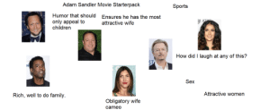 Adam Sandles Starterpack: Adam Sandler Movie Starterpack  Sports  Humor that should  Ensures he has the most  only appeal to  children  attractive wife  How did I laugh at any of this?  ST  Sex  Attractive women  Rich, well to do family  Obligatory wife  cameo Adam Sandles Starterpack
