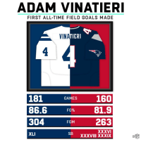 England, Goals, and Memes: ADAM VINATIERI  FIRST ALL-TIME FIELD GOALS MADE  VINA  ERI  4  181  86.6  304  XLI  GAMES 160  x 81,9  GM 263  FG%  XXXVI  XXXVIII XXXIX  SB The Greatest Kicker of All Time. 🐐  .@adamvinatieri returns to New England tonight!  📺: #INDvsNE -- 8PM ET | @nflnetwork | @NFLonFOX | @PrimeVideo https://t.co/oKNnHhnSbY