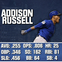 Here's Addison Russell. I don't expect him to ever breakout, just progressively gets better. _ @CubsNation2016 @CubsCoverage @Cubs_Fanzone @KrisAndTheCubs @CubsArtwork @CubbieChronicle @CubsMiLB @InstantMLBNews @Athletics.Report @CubsTalk - Cubs VoteCubs AllStarGame KrisBryant AnthonyRizzo BenZobrist AddisonRussell DexterFowler: ADDISON  RUSSELL  AVG: .255 OPS: .806 HR: 25  OBP: .346 SO: 162 RBI: 81  SLG: .456 BB: 64 SB 4 Here's Addison Russell. I don't expect him to ever breakout, just progressively gets better. _ @CubsNation2016 @CubsCoverage @Cubs_Fanzone @KrisAndTheCubs @CubsArtwork @CubbieChronicle @CubsMiLB @InstantMLBNews @Athletics.Report @CubsTalk - Cubs VoteCubs AllStarGame KrisBryant AnthonyRizzo BenZobrist AddisonRussell DexterFowler