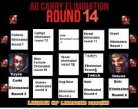 Caitlyn has been eliminated.  Here comes round 14.  These are the champions up for eviction. Choose who you want eliminated now!: ADOROUND14  Caitlyn  Urgot  EZreal  Tristana  eliminated  Ashe  eliminated  Eliminated round  Eliminated  round 13  round 11  Eliminated  Round 7  Round 1  Twitch  Varus  Miss  eliminated  Fortune  round 12  Eliminated  Eliminated  Round 5  round 10  Vayne  Twitch  Draven  Corki  Sivir  Quin  Kog Maw  Graves  eliminated  Eliminated  round 9  Eliminated  Eliminated  Eliminated  Round 3  Round 4  Round 2  Round 6  LEAGUE LEGENDS MEMEE Caitlyn has been eliminated.  Here comes round 14.  These are the champions up for eviction. Choose who you want eliminated now!