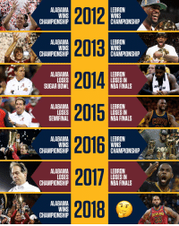 Cavs, Espn, and Finals: AE201  ALABAMA  LEBRON  CHAMPIONSHIP  CHAMPIONSHP  2013  2014  2015  2016  2017  ALABAMA  LEBRON  CHAMPIONSHIP  CHAMPIONSHIP  LEBRON  ALABAMA  LOSES  SUGAR BOWL  LOSES IN  JA  NBA FINALS  ALABAMA  LOSES  SEMIFINAL  LEBRON  LOSES IN  NBA FINALS  CAVS  ALABAMA  LEBRON  CHAMPIONSHIP  CHMPIONSHIP - LY2011  ALABAMA  LOSES  CHAMPIONSHIP  1  LEBRON  LOSES IN  NBA FINALS  ALABAMA  CHAMPIONSHIP  23 RT @espn: History and Nick Saban say LeBron James is going all the way this year. 👀 https://t.co/FiB8sZvtrZ