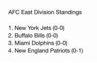 What a time to be alive https://t.co/osVrlGF7fl: AFC East Division Standings  1. New York Jets (0-0)  2. Buffalo Bills (0-0)  3. Miami Dolphins (0-0)  4. New England Patriots (0-1) What a time to be alive https://t.co/osVrlGF7fl