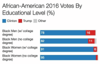 College, American, and Black: African-American 2016 Votes By  Educational Level (%)  Clinton Trump  Black Men (w/ college  degree)  Black Men (no college  degree)  Black Women (w/ college  degree)  Black Women (no college  degree)  16  78  82  91  95
