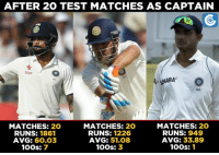 Memes, India, and Match: AFTER 20 TEST MATCHES AS CAPTAIN  Star  HARA  MATCHES:  20  MATCHES: 20  MATCHES: 20  RUNS: 1226  RUNS: 949  RUNS: 1861  AVG: 33,89  AVG: 60.03  AVG: 51.08  100s: 1  100s: 3  100s: 7 Statical comparison of Virat Kohli, MS Dhoni, and Sourav Ganguly in their first 20 Test matches as the skipper of the side.  Statical Highlights of India's 3rd Test: https://goo.gl/Jgktuu
