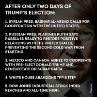 #Anonymous: AFTER ONLY TWO DAYS OF  TRUMP'S ELECTION:  1. SYRIAN PRES. BASHAR AL-ASSAD CALLS FOR  COOPERATION WITH THE UNITED STATES.  2. RUSSIAN PRES. VLADIMIR PUTIN SAYS  RUSSIA IS READY TO RESTORE POSITIVE  RELATIONS WITH THE UNITED STATES,  PREVENTING THE SECOND COLD WAR FROM  STARTING  3. MEXICO AND CANADA AGREE TO COOPERATE  WITH PRE-ELECT DONALD TRUMPAND  RENEGOTIATE OR SCRAP NAFTA.  4. WHITE HOUSE ABANDONS TPP & TTIP  5. DOW JONES INDUSTRIAL STOCK INDEX  REACHES AND ALL-TIME HIGH. #Anonymous