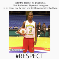 Chris Paul, Memes, and 🤖: After the death of his grandfather,  Chris Paul scored 61 points in one game  in his honor-one for each year that his grandfather had lived  AMERICAN  EPOVERTIMEPLAY7 A  RESPECT DoubleTap to Respect✊🏻 This is truly amazing! Follow @overtimeplayz for more!