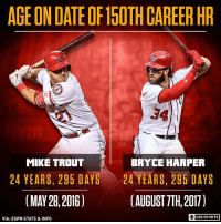 ILLUMINATI...: AGE ON DATE OF15OTH CAREER HR  27  34  MIKE TROUT  BRYCE HARPER  24 YEARS, 295 DAYS 、 24 YEARS, 295 DAYS  (MAY 28, 2016)  (AUGUST 7TH, 2017)  CBS SPORTS  VIA: ESPN STATS &INFO ILLUMINATI...