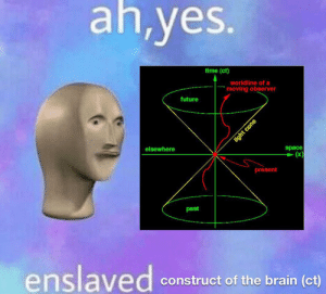 Future, Brain, and Space: ah,yes.  time (ct)  worldline of a  moving observer  future  space  (x)  elsewhere  present  past  enslaved  construct of the brain (ct)  light cone Ah yes enslaved (YOUR POST HAS BEEN REMOVED DUE TO ONE OF THESE REASONS)