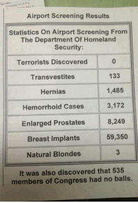 <p>Screening Results.</p>: Airport Screening Results  Statistics On Airport Screening From  The Department Of Homeland  Security  Terrorists Discovered  Transvestites  Hernias  Hemorrhoid Cases  Enlarged Prostates  Breast Implants  Natural Blondes  0  133  1,485  3,172  8,249  59,350  3  It was also discovered that 535  members of Congress had no balls. <p>Screening Results.</p>