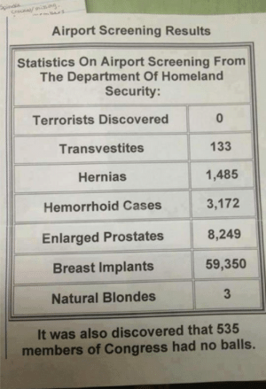 srsfunny:Screening Results: Airport Screening Results  Statistics On Airport Screening From  The Department Of Homeland  Security  Terrorists Discovered  Transvestites  Hernias  Hemorrhoid Cases  Enlarged Prostates  Breast Implants  Natural Blondes  0  133  1,485  3,172  8,249  59,350  3  It was also discovered that 535  members of Congress had no balls. srsfunny:Screening Results