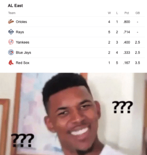 Red Sox in last place? Orioles in FIRST place?: AL East  Team  WLPct GB  Orioles  Rays  Yankees  Blue Jays  Red Sox  4 1 800  5 2 .714  2 3 400 2.5  2 4 333 2.5  1 5 167 3.5  277 Red Sox in last place? Orioles in FIRST place?