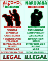 nhs: ALCOHOL MARIJUANA  USE -LEGAL  USE ILLEGAL  POSSIBLE SIDE EFFECT  ADDICTIVE  DEPRESSANT  CAUSES CANCER  1 MILLION DEATHS  PER ANNUM  COST POLICE & NHS  BILLIONS  DEATH VIA OD  POSSIBLE SIDE EFFECT  NON-ADDICTIVE  ANTI-DEPRESSANT  CURES CANCER  ZERO DEATHS IN  HISTORY  SAVES POLICE& NHS  BILLIONS  NO OD  DESTROYS BRAIN CELLS GROWS BRAIN CELLS  LEGAL ILLEGAL
