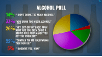 "Drinking, Saw, and Target: ALCOHOL POLL  1400 ""I DONT DRINK TOO MUCH ALCOHOL.""  3300 ""YOU DRINK TOO MUCH A  26% ""HEY, GET OFF MY BACK, MAN!  LCOHOL!""  WHAT ARE YOU EVEN DOING A  STUPID POLL FOR? MAYBE YOU  GOT THE PROBLEM!""  22% ""DONTALK THME I DUN WANNA  5%  TALK NUH UH.""  O ""I LOODOVE YOU, MAN!"" <p>&ldquo;I just saw a recent report that estimates that 38 million Americans are drinking too much alcohol. I think that number must be based on a recent poll, check this out…&rdquo; - <a href=""http://www.youtube.com/watch?v=RucFJvD-Emw"" target=""_blank"">Monologue 1/10/14</a></p>"