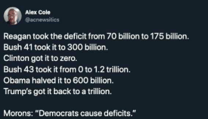 "The numbers dont lie: Alex Cole  @acnewsitics  Reagan took the deficit from 70 billion to 175 billion.  Bush 41 took it to 300 billion.  Clinton got it to zero.  Bush 43 took it from 0 to 1.2 trillion.  Obama halved it to 600 billion.  Trump's got it back to a trillion.  Morons: ""Democrats cause deficits. The numbers dont lie"