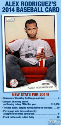 Alex Rodriguez: ALEX RODRIGUEZ'S  2014 BASEBALL CARD  TORS  ALEX RODRIGUEZ  NEW STATS FOR 2014!  Seasons of Breaking Bad binge-watched................... 4  Amount of money saved,  $15,000  not having to buy PEDs this year.  Tostitos eaten, despite having fallen on the floor.......19  Pizza guys who have awkwardly  accepted unwanted autograph  9  Prank calls made to Bud Selig.............................. ...48