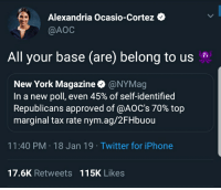 Alexandria Ocasio-Cortez  @AOC  All your base (are) belong to us  New York Magazine @NYMag  In a new poll, even 45% of self-identified  Republicans approved of @AOC's 70% top  marginal tax rate nym.ag/2FHbuou  11:40 PM-18 Jan 19 Twitter for iPhone  17.6K Retweets 115K Likes