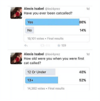 "Logic, Memes, and Old: Alexis Isabel  @lexi4prez  1d  Have you ever been catcalled?  86%.  Yes  14%  No  19,101 votes. Final results  129  Alexis Isabel  @lexi4prez  1d  How old were you when you were first  cat called?  48%  12 Or Under  52%  13+  14,382 votes. Final results ""It's a compliment!!"" Well you can't punch someone and get away with it by saying ""it was a high five !!!"" , same logic"