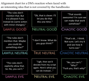 """Fuck You, True, and Work: Alignment chart for a DM's reaction when faced with  interesting idea that is not covered by the handbooks:  an  """"The rules don't  """"That sounds  """"Ok, that is clever. I'l  mention that. But  awesome! l'm sure we  it is allowed if you  let you do that  can make that work  instead do [same action  with minor changes].""""  this one time.""""  somehow!""""  NEUTRAL GOOD  CHAOTIC GOOD  LAWFUL GOOD  """"The rules don't  """"That's ok... I think.  """"I don't know. What do  mention that. Maybe  Not sure. Let's try it  you guys think?""""  you could do  and see how it  something else?""""  II  turns out.""""  CHAOTIC NEUTRAL  LAWFUL NEUTRAL  TRUE NEUTRAL  """"Ugh, then we'd  deviate from my script  """"No, you can't.""""  """"Why?""""  """"Fuck you, that's why!""""  """"The rules don't  explicitly allow that.  So: No, you can't.""""  again. Here's what you  can do instead...""""  NEUTRAL EVIL  CHAOTIC EVIL  LAWFUL EVIL Neutral Evil and Chaotic Evil rolled the D1. To everyone's surprise, they rolled """"The DM is always right."""""""