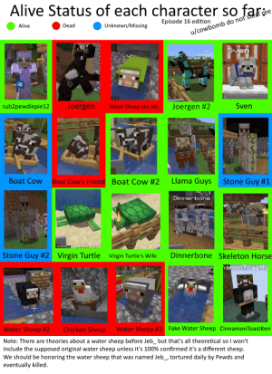 [Episode 16 spoilers] Minecraft character alive status chart (changed dinnerbone to green): Alive Status of each character so fare  Episode 16 edition  Unknown/Missing  Dead  Alive  u/cowbomb do noťsteal ree  Uang  oergen #2  Joergen  Sven  Joergen #2  sub2pewdiepie12  Water Sheep aka Jeb  Llama Guys Stone Guy #1  Boat Cow  Boat Cow #2  Boat Cow's Friend  Dinnerbone  wwwwwv  Stone Guy #2  Dinnerbone Skeleton Horse  Virgin Turtle  Virgin Turtle's Wife  hamonToasthi  T  Water Sheep #3  Fake Water Sheep CinnamonToastKen  Chicken Sheep  Water Sheep #2  Note: There are theories about a water sheep before Jebbut that's all theoretical so I won't  include the supposed original water sheep unless it's 100% confirmed it's a different sheep.  We should be honoring the water sheep that was named Jeb, tortured daily by Pewds and  eventually killed [Episode 16 spoilers] Minecraft character alive status chart (changed dinnerbone to green)