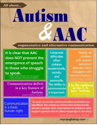 "Autism and AAC graphic from CoughDrop: All about...  Autism  AAC  It is clear that AAC  does NOT prevent the difficulties  emergence of speech c  augmentative and alternative communication  Language  affect  Nearly all  children  with autism  spectrum  children  in those who struggle academically, disorder have  struggles with  to speak.  socially,  (National Joint Committee for communicion  needs of persons with severe disabilities)  communication  Center for Autism Research  and  munication deficit The ability toin 68 children  is a key feature of communicate in the US  Autism.  (Seattle Children's Hospital)  have Autism.  ㅡ ^-  is important.  ""As soon as severe communication problems are  Communication identified, the evidence shows that professionals  is a basic  should consider AAC intervention to enhance and  human right. sort speech and to allow language to develop.""  (Sarah Blackstone PhD. CCC-SLP)  mycoughdrop.com' Autism and AAC graphic from CoughDrop"