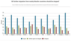 Belgium, Muslim, and Germany: 'All further migration from mainly Muslim countries should be stopped  Source: Chatham House, https://www.chathamhouse.org/expert/comment/what-do-europeans-think-about-muslim-immigration  70  60  50  40  30  20  10  Total Belgium Germany GreeceSpin FranceayraUK ungary Poland  AgreeNeither agree nor disagree Disagree Most Europeans agree with a Muslim ban with Spain and the U.K. being the most tolerant.  https://www.chathamhouse.org/expert/comment/what-do-europeans-think-about-muslim-immigration   The rise of right wing nationalism is not just an isolated US phenomenon.