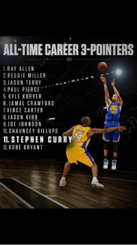 Congratulations to the Warriors Stephen Curry for passing Kobe Bryant in All-Time Career Three Pointers!   He is now ranked No.11 coming up currently to Chauncey Billups (1,830) in No.10!  Curry still continues to be a dominating player this season.  ~ HJK: ALL TIME CAREER 3-POINTERS  1 RAY ALLEN  2. REGGIE MILLER  3. JASON TERRY  an  4 PAUL PIERCE  5 KYLE KORVER  6. JAMAL CRAWFORD  VINCE CARTER  8. JASON KIDD  9. JOE JOHNSON  10. CHAUNCEY BILL UPS  IL STEPHEN CURRY  12 KO BE BRYANT Congratulations to the Warriors Stephen Curry for passing Kobe Bryant in All-Time Career Three Pointers!   He is now ranked No.11 coming up currently to Chauncey Billups (1,830) in No.10!  Curry still continues to be a dominating player this season.  ~ HJK