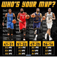 One of the best NBA MVP races ever...who ya got?: ALLA  ROCKETS  ANS  CITr  TEAM RECORD  TEAM RECORD  TEAM RECORD  TEAM RECORD  41-31 51-22 47-25 56-16  ZG PPG  31.3 PPG  28.4 PPG  25.1 PPG  2.5 RPG  104 RPG  11.3 RPG  BB RPG  BD RPG  10.5 RPG  B4 RPG  5.3 RPG One of the best NBA MVP races ever...who ya got?
