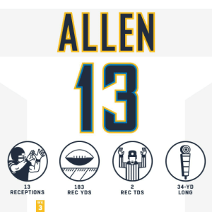 .@Keenan13Allen out there proving why he's one of the game's best. #HaveADay #BoltUp #HOUvsLAC https://t.co/atDRucqy33: ALLEN  13  13  RECEPTIONS  183  REC YDS  2  REC TDS  34-YD  LONG  WK  3 .@Keenan13Allen out there proving why he's one of the game's best. #HaveADay #BoltUp #HOUvsLAC https://t.co/atDRucqy33