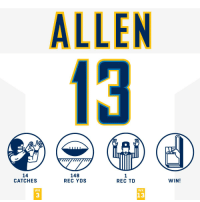 Memes, 🤖, and Rec: ALLEN  13  14  CATCHES  148  REC YDS  REC TD  WIN!  WK  WK  13  3 .@Keenan13Allen was catching EVERYTHING tonight. #HaveADay #FightForEachOther  #LACvsPIT https://t.co/c7Kgzub0Ba