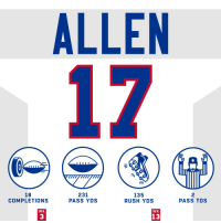 .@JoshAllenQB had a big day throwing and running in Week 13! #HaveADay #GoBills  #MIAvsBUF https://t.co/4JN1StyAnX: ALLEN  18  COMPLETIONS  231  PASS YDS  135  RUSH YDS  2  PASS TDS  WK  WK  13  3 .@JoshAllenQB had a big day throwing and running in Week 13! #HaveADay #GoBills  #MIAvsBUF https://t.co/4JN1StyAnX