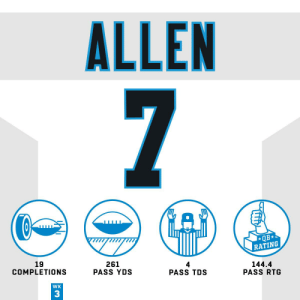 FOUR TDs and one BIG win!  @KyleAllen_10 got it done! ? #HaveADay  @Panthers | #KeepPounding https://t.co/uoEYC8t6IH: ALLEN  7  QB  RATING  19  COMPLETIONS  261  PASS YDS  4  PASS TDS  144.4  PASS RTG  WK  3 FOUR TDs and one BIG win!  @KyleAllen_10 got it done! ? #HaveADay  @Panthers | #KeepPounding https://t.co/uoEYC8t6IH
