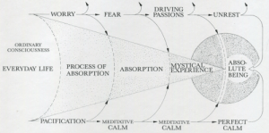altered-statuses:  The Process of AbsorptionThe Practice of Zen Meditation, by Hugo M. Enomiya-Lasalle, London: The Aquarian Press, 1987(1992), p112: altered-statuses:  The Process of AbsorptionThe Practice of Zen Meditation, by Hugo M. Enomiya-Lasalle, London: The Aquarian Press, 1987(1992), p112