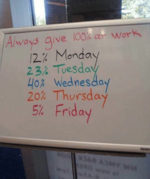 Friday, Memes, and Work: Always give 100 ar Work  12% Monday  23: Tesda  40% Wednesday  20% Thursday  5% Friday Submitted by Marc McDonald