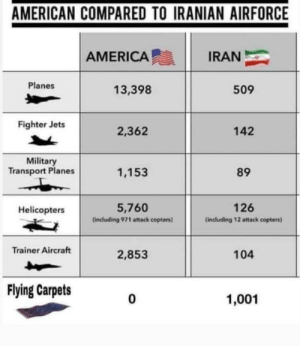 Iran will win 100%: AMERICAN COMPARED TO IRANIAN AIRFORCE  AMERICA  IRAN  Planes  13,398  509  Fighter Jets  2,362  142  Military  Transport Planes  1,153  89  5,760  126  Helicopters  (including 971 attack copters)  (including 12 attack copters)  Trainer Aircraft  104  2,853  Flying Carpets  1,001 Iran will win 100%