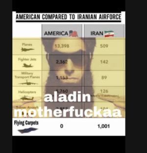 alla hu akbar open up: AMERICAN COMPARED TO IRANIAN AIRFORCE  AMERICA  IRAN  Planes  13,398  509  Fighter Jets  2,362  142  Military  Transport Planes  1,153  89  5,760  aladin  126  12 a copten)  Helicopters  motherfuckaa  Flying Carpets  Trainer Aircraft  1,001 alla hu akbar open up