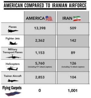 They Will Never Beat... Never Mind: AMERICAN COMPARED TO IRANIAN AIRFORCE  AMERICA  IRAN  Planes  13,398  509  Fighter Jets  2,362  142  Military  Transport Planes  1,153  89  5,760  126  Helicopters  (including 971 attack copters)  (including 12 attack copters)  Trainer Aircraft  2,853  104  Flying Carpets  1,001 They Will Never Beat... Never Mind