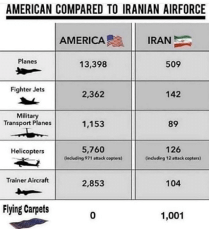 Boom 💥: AMERICAN COMPARED TO IRANIAN AIRFORCE  AMERICA  IRAN  Planes  13,398  509  Fighter Jets  2,362  142  Military  Transport Planes  1,153  89  5,760  126  Helicopters  (including 971 attack copters)  (including 12 attack copters)  Trainer Aircraft  2,853  104  Flying Carpets  1,001 Boom 💥