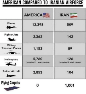 America might be in Danger: AMERICAN COMPARED TO IRANIAN AIRFORCE  AMERICA  IRAN  Planes  509  13,398  Fighter Jets  2,362  142  Military  Transport Planes  1,153  89  126  5,760  Helicopters  (including 971 attack copters)  (including 12 attack copters)  Trainer Aircraft  2,853  104  Flying Carpets  1,001 America might be in Danger