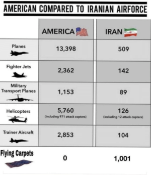 We already lost the war: AMERICAN COMPARED TO IRANIAN AIRFORCE  IRAN  AMERICA  Planes  13,398  509  Fighter Jets  2,362  142  Military  Transport Planes  1,153  89  5,760  126  Helicopters  (including 971 attack copters)  (including 12 attack copters)  Trainer Aircraft  2,853  104  Flying Carpets  1,001 We already lost the war