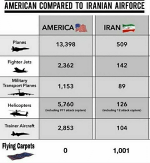 America Vs Iran: AMERICAN COMPARED TO IRANIAN AIRFORCE  IRAN  AMERICA  Planes  13,398  509  Fighter Jets  2,362  142  Military  Transport Planes  89  1,153  5,760  126  Helicopters  (including 971 attack copters)  (including 12 attack copters)  Trainer Aircraft  2,853  104  Flying Carpets  1,001 America Vs Iran