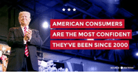 "American, Been, and Source: AMERICAN CONSUMERS  ARE THE MOST CONFIDENT  THEY'VE BEEN SINCE 2000  SOURCE ●USATODAY. Tremendous things are happening!  ""American consumers are the most confident they've been since 2000…The unemployment rate has stayed at a 17-year low."" https://usat.ly/2Fc6RmK"