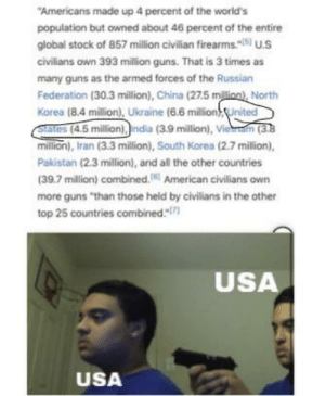 """4 eagles per hamburger^2: """"Americans made up 4 percent of the world's  population but owned about 46 percent of the entire  global stock of 857 million civilian firearms.""""  U.S  civilians own 393 million guns. That is 3 times as  many guns as the armed forces of the Russian  Federation (30.3 million), China (27.5 milinn), North  Korea (8.4 million), Ukraine (6.6 million),United  States (4.5 million).ndia (3.9 million), Vietam (3.8  million), Iran (3.3 million), South Korea (2.7 milion),  Pakistan (2.3 million), and all the other countries  (39.7 million) combined.  American civilians own  more guns """"than those held by civilians in the other  top 25 countries combined.""""  USA  USA 4 eagles per hamburger^2"""