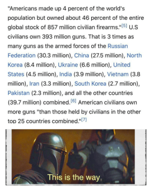 """It's part of their religion [OC]: """"Americans made up 4 percent of the world's  population but owned about 46 percent of the entire  global stock of 857 million civilian firearms.""""[5] U.S  civilians own 393 million guns. That is 3 times as  many guns as the armed forces of the Russian  Federation (30.3 million), China (27.5 million), North  Korea (8.4 million), Ukraine (6.6 million), United  States (4.5 million), India (3.9 million), Vietnam (3.8  million), Iran (3.3 million), South Korea (2.7 million),  Pakistan (2.3 million), and all the other countries  (39.7 million) combined.6] American civilians own  more guns """"than those held by civilians in the other  top 25 countries combined.""""[7]  This is the way  IS It's part of their religion [OC]"""