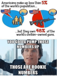Guns, Freedom, and Own: Americans make up less than 5%  of the world's population...  but they own 48% ofthe  world's civilian-owned guns.  OU GOTTA PUMP THOSE  NUMBERS UP  THOSE ARE ROOKIE  NUMBERS Now thats a lot of FREEDOM !